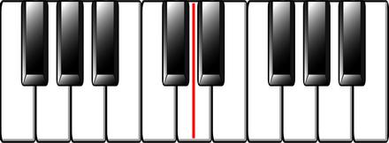 Layout of Piano Keys