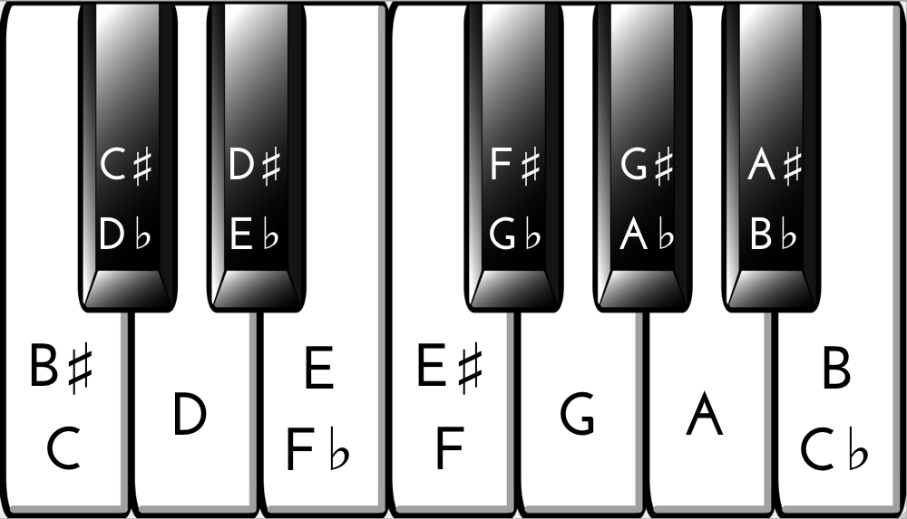 piano key chart rh key notes com